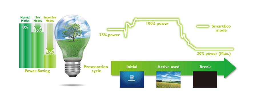 SmartEco®-Technologie