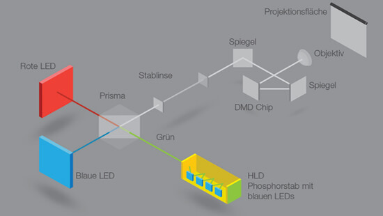 Hitachi-Aufbau