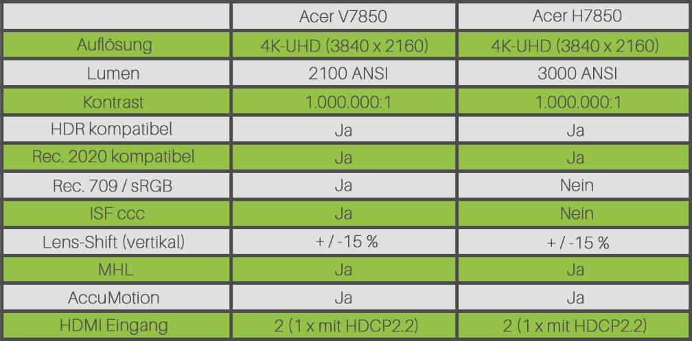 Tabelle-4k-Acer